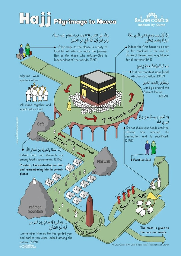 The process of Hajj (pilgrimage) for Muslims- blue - High resolution PDF file