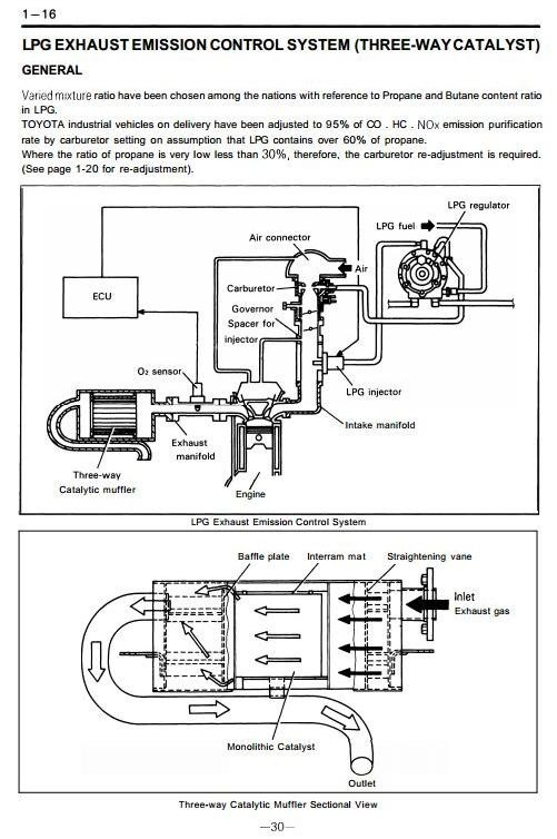 Toyota Diesel Truck 5FD10, 5FD14, 5FD15, 5FD18, 5FD20, 5FD23, 5FD25, 5FD28, 5FD30 Service Manual