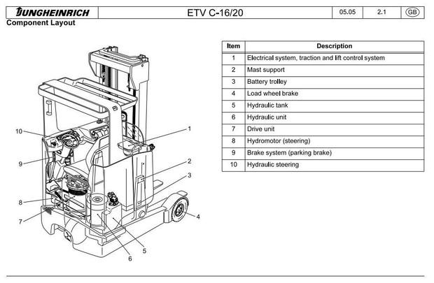 Jungheinrich Electric Reach Truck ETVC-16, ETVC-20 (05.1999-05.2008) Workshop Service Manual