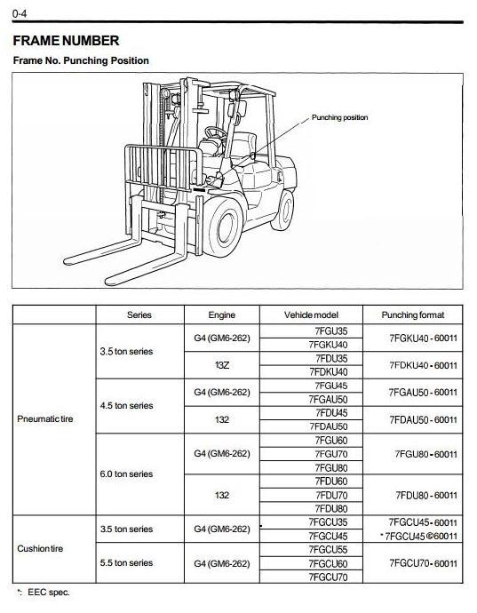 Toyota sel Forklift 7FDAU50, 7FDKU40, 7FDU35, 7FDU4 on