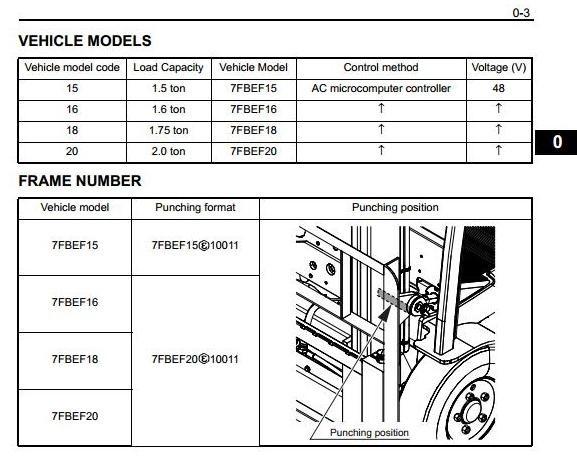 Toyota Electric Forklift Truck 7FBEF15, 7FBEF16, 7FBEF18, 7FBEF20 Workshop Service Manual