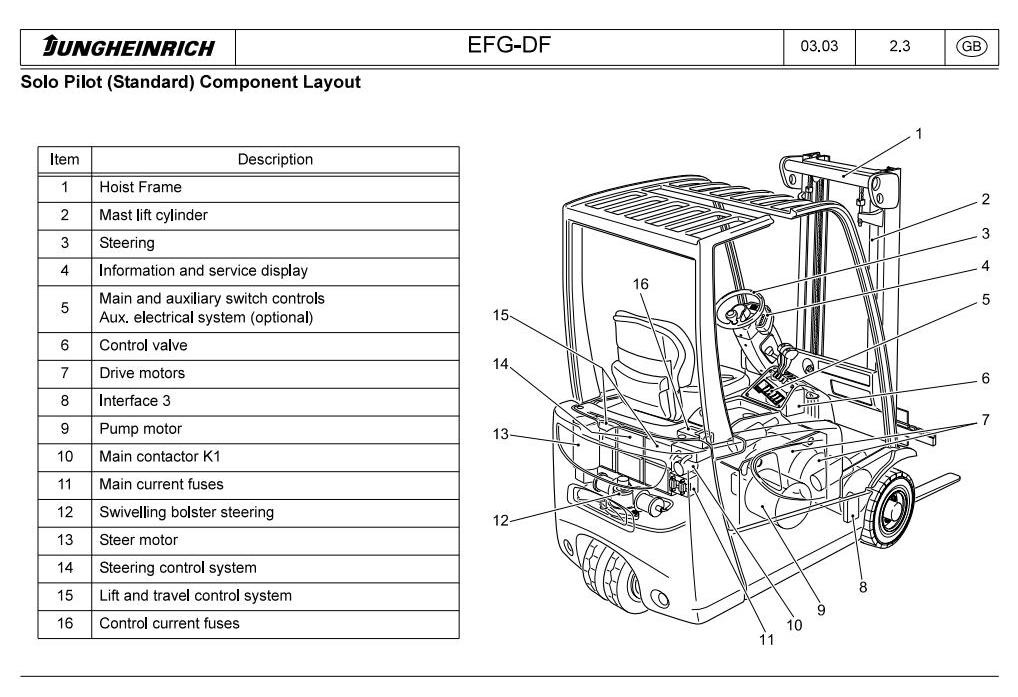 jungheinrich electric truck efg df dc series 213 220 rh sellfy com Wiring Diagram Symbols Basic Electrical Wiring Diagrams