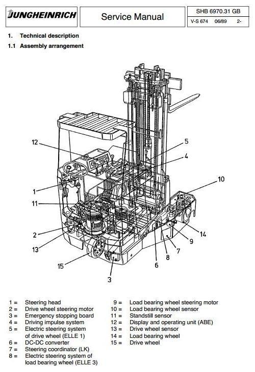 Jungheinrich Electric Reach Truck  ETVQ20, ETVQ25 (08.1989-04.2002) Workshop Service Manual