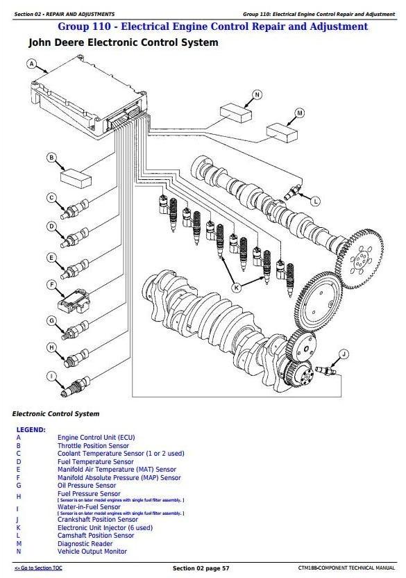 PowerTech 10.5 L, 12.5 L Diesel Engines Electronic Fuel Systems w Lucas EUIs Service Manual (CTM188)