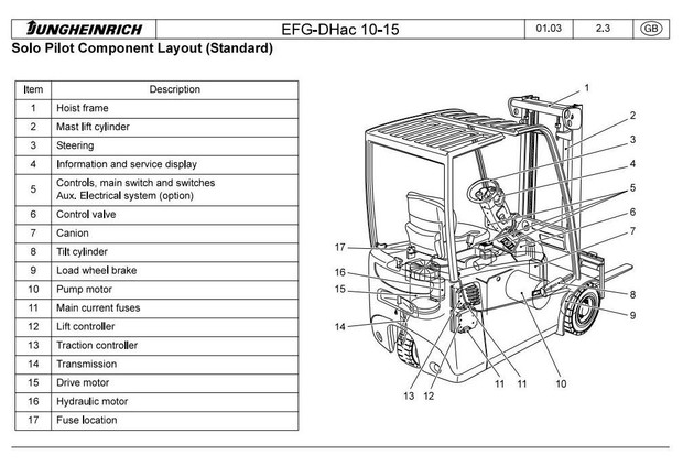 Jungheinrich Electric Lift Truck Type EFG 110, EFG 110K,  EFG 113, EFG 115 Workshop Service Manual
