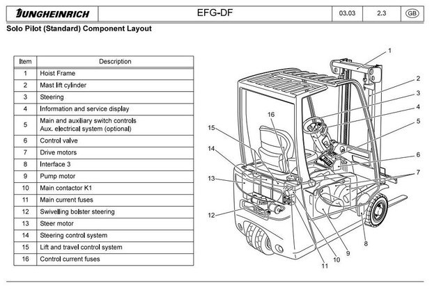 Jungheinrich Electric Lift Truck EFG-V16(L) DC, EFG-V18(L) DC, EFG-V20 DC Workshop Service Manual
