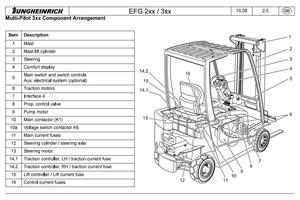 Jungheinrich Electric Lift Truck EFG213, EFG215, EFG216, EFG218, EFG220 (02.04-12.08) Service Manual