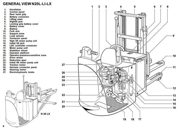 Linde Order Picker Type 149: N20L, N20LI, N20LX SN before P02002 Operating Manual