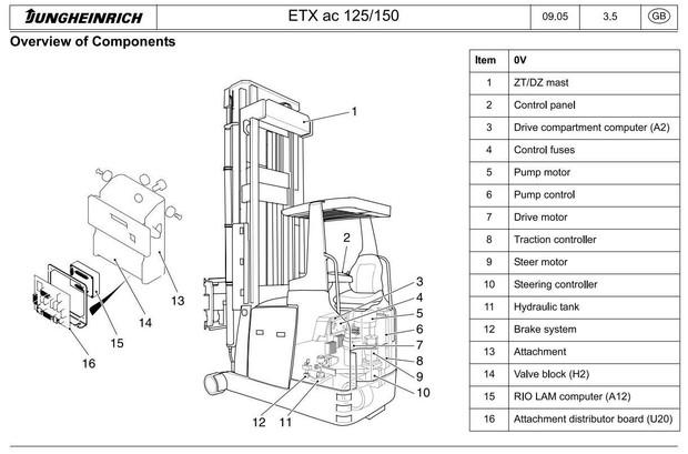 Jungheinrich Electric stacker ETX 513, ETX 515 (10.2004-03.2011) Workshop Service Manual