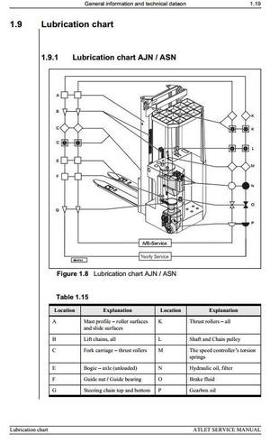 Atlet Reach Truck AJN 1000/1250, ASN 1250/1600/2000/1620, ATF 1000 Workshop Service Manual