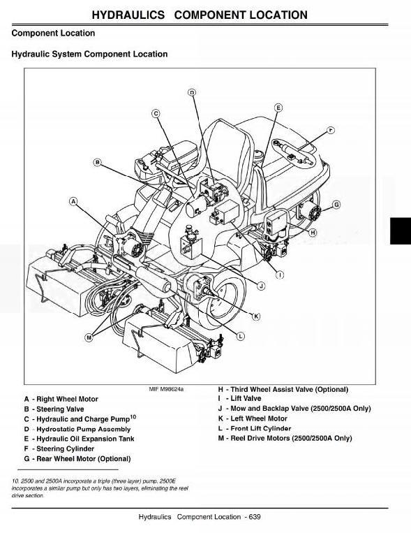 John Deere 2500 Greens Mower Wiring Diagram - House Wiring Diagram ...