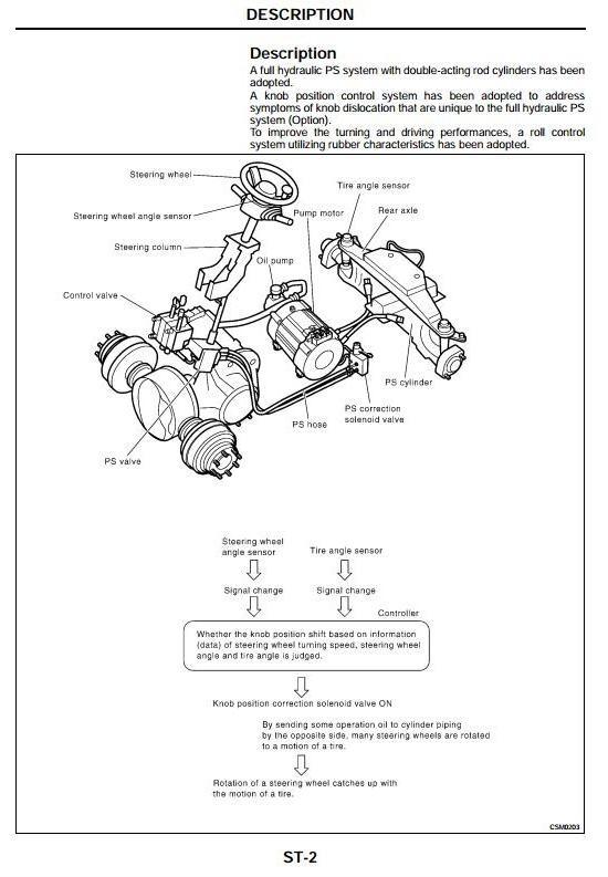 Nissan Electric Forklift 1B1, 1B2 service repair manual