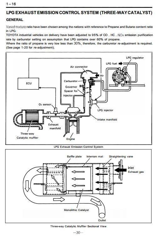 toyota lpg truck 5fg10 5fg14 5fg15 5fg18 5fg20 5f rh sellfy com Toyota Electrical Wiring Diagram Wiring Diagram Symbols