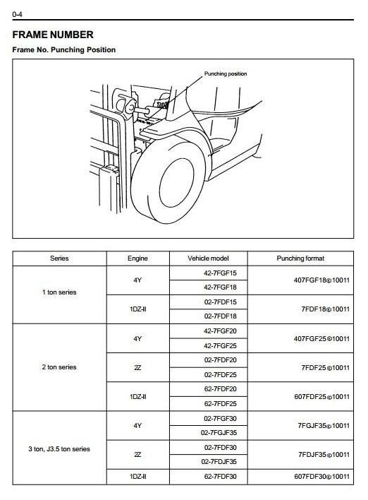 toyota lpg forklift truck 7fgf15 7fgf18 7fgf20 7fgf rh sellfy com toyota forklift user manual pdf Forklift Battery Watering Systems