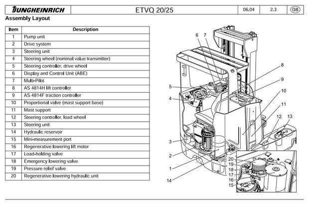 Jungheinrich Electric Reach Truck ETV-Q20,  ETV-Q25 (04.2002-09.2010) Workshop Service Manual