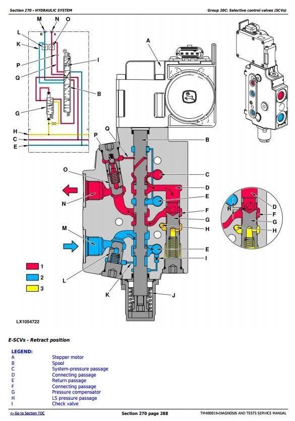 John Deere 7130, 7230, 7330, 7430 & 7530 Premium Tractors Diagnosis Tests Service Manual (TM400019)