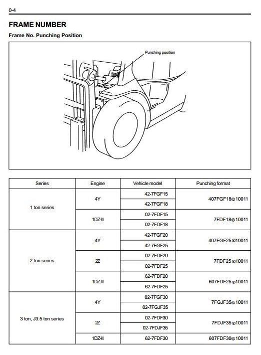 Toyota Fork Truck 7FDF15, 7FDF18, 7FDF20, 7FDF25, 7FDF30, 7FDJ35 + OPS+ MiniLever Service Manual