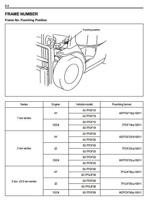 Toyota Fork Truck 7FDF15, 7FDF18, 7FDF20, 7FDF25, 7FDF30, 7FDJ35 + OPS+