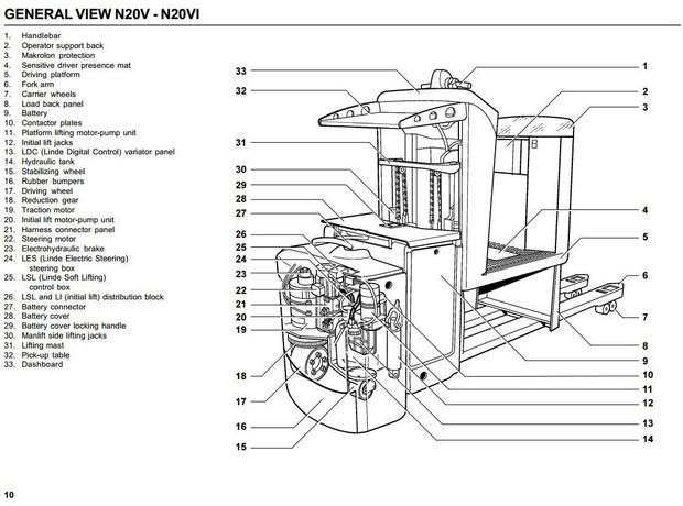 Linde Order Picker Type 149: N20V, N20VI Operating Instructions (User Manual)