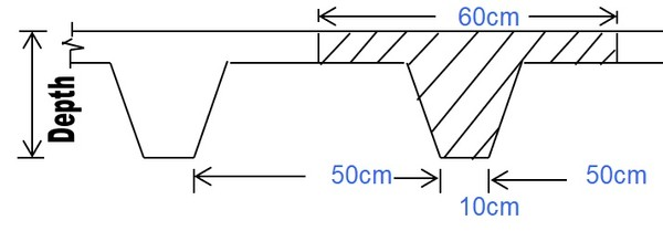 One-way Joist Slabs