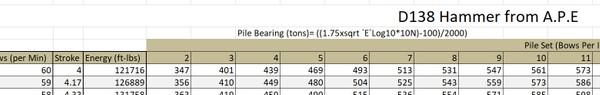 Pile Bearing Chart