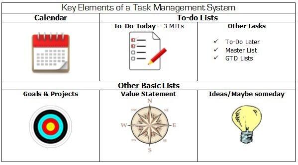 Keys to Productivity: The System