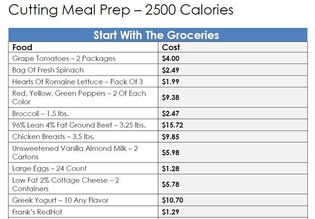 Cutting Meal Plan - 2500 Calories