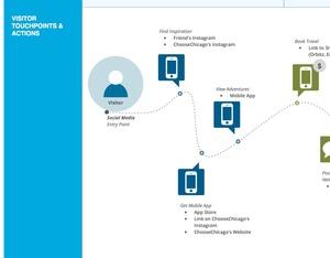 Customer Journey Map & Service Blueprint Template & Stencils - Omnigraffle, Visio, EPS, SVG