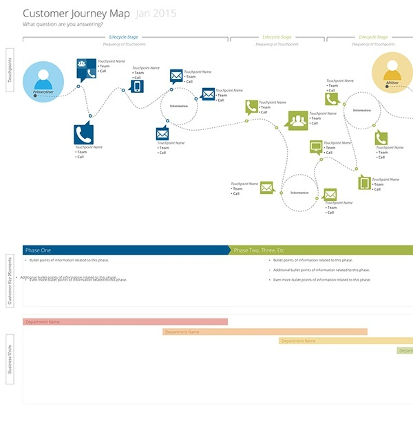 Visio Site Map Examples: Customer Journey Map Template