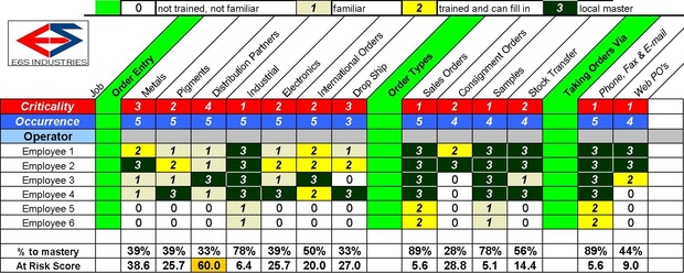 Operations cross training matrix template for Employee cross training template