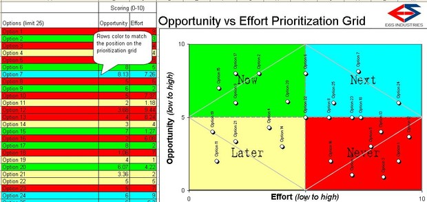 Opportunity vs. Effort Prioritization Grid Template
