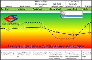 E6S Customer Journey Map (CJM) Template