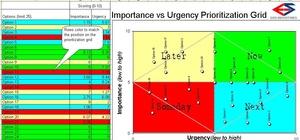 Importance vs. Urgency Prioritization Grid Template