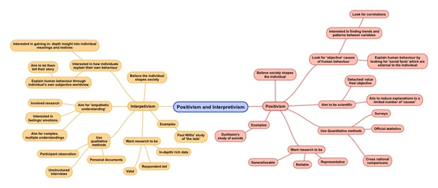 Research Methods Mind Maps for A-Level Sociology