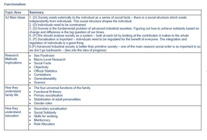 Ultimate Sociological Perspectives Summary Grids