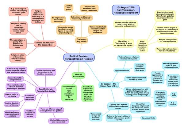Sociological Perspectives on Religion Mind Map Bundle