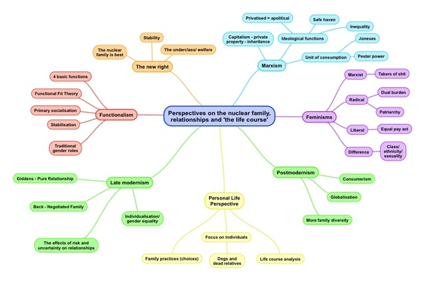 Sociological Perspectives on the Family Mind Maps