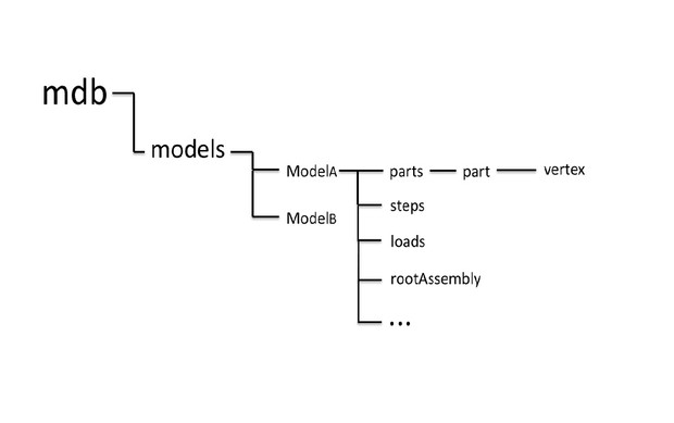 Scripting-Model Data Base