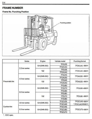 Toyota Diesel Forklift 7FDAU50, 7FDKU40, 7FDU35, 7FDU45, 7FDU60, 7FDU70, 7FDU80 Service Manual