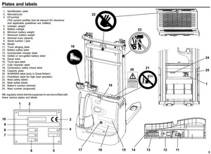 Linde Electric Stacking Truck Type 379: L10, L12 SN from R03974 Operating Instructions