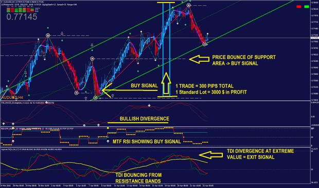 FOREX - Swing Trader SYSTEM