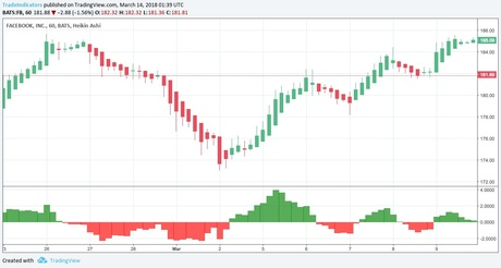 MACD Buy and Sell Histogram Signal