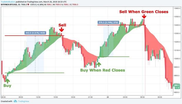 MACD Buy/Sell Overlay (VERY PROFITABLE)