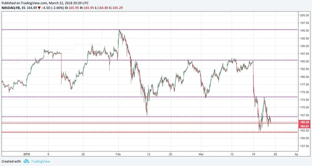 Auto Support/Resistance Lines