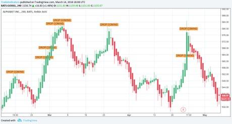 Martin 'Drop Coming' Signal Warning Before Price Drops