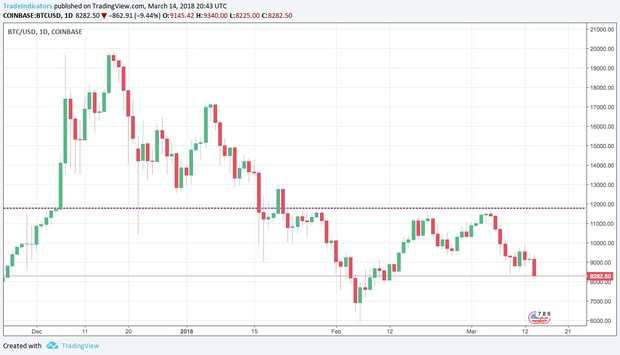 Breakout Price Line and Alert