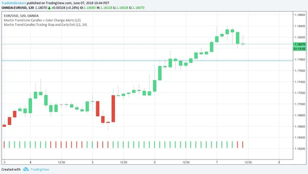 Martin Trend Candles Trailing Stop