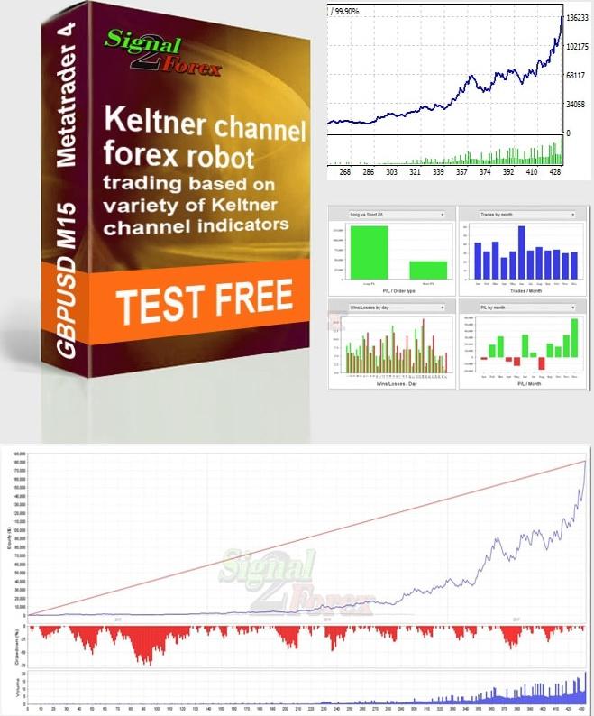 Forex-robottien portfolio automatisoituun valuuttakauppaan Forex-markkinoilla Metatrader 4 (v7.1)