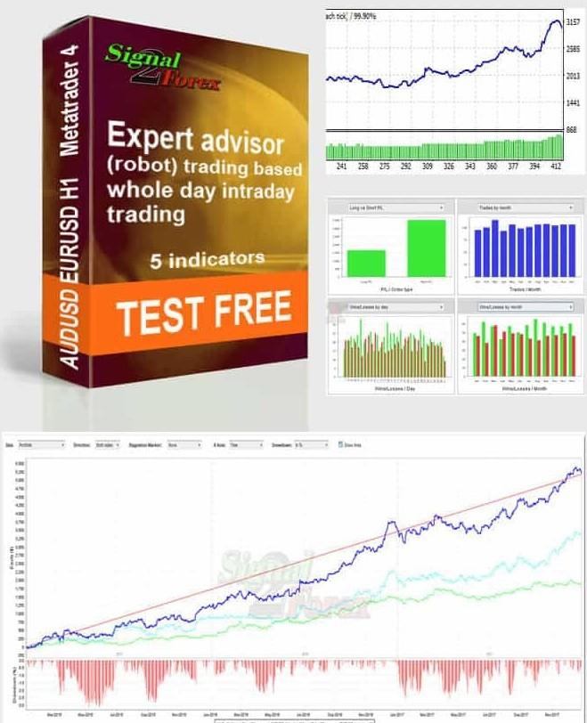 ▷ MIGLIORI FOREX ROBOT GRATIS (EA) per il Trading Automatico