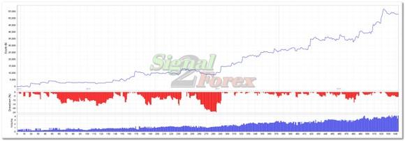 semnale de tranzacționare plătite de